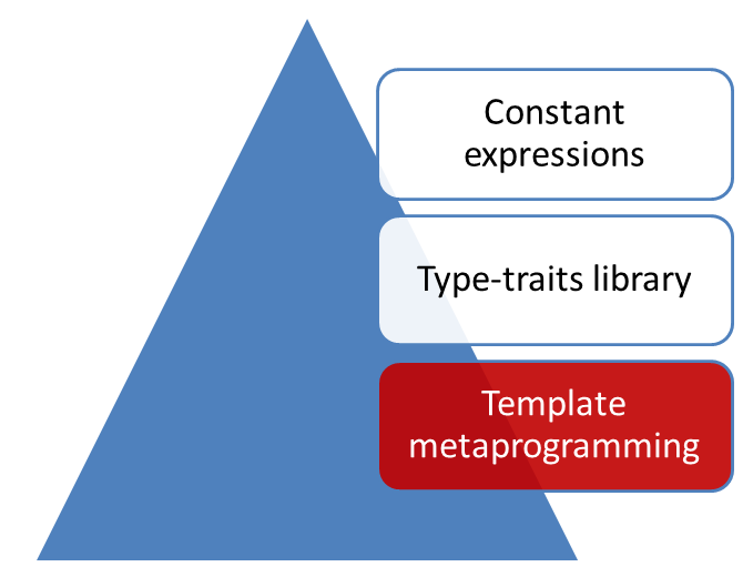 OverviewTemplateMetaprogramming