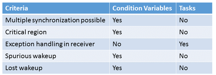 ConditionVariableVersusTask